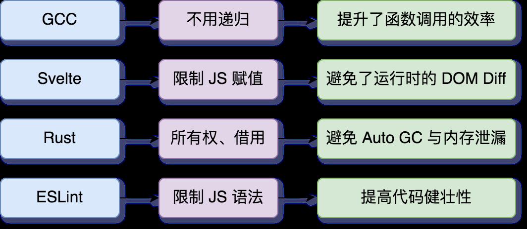 各种基于编译器的检查与优化